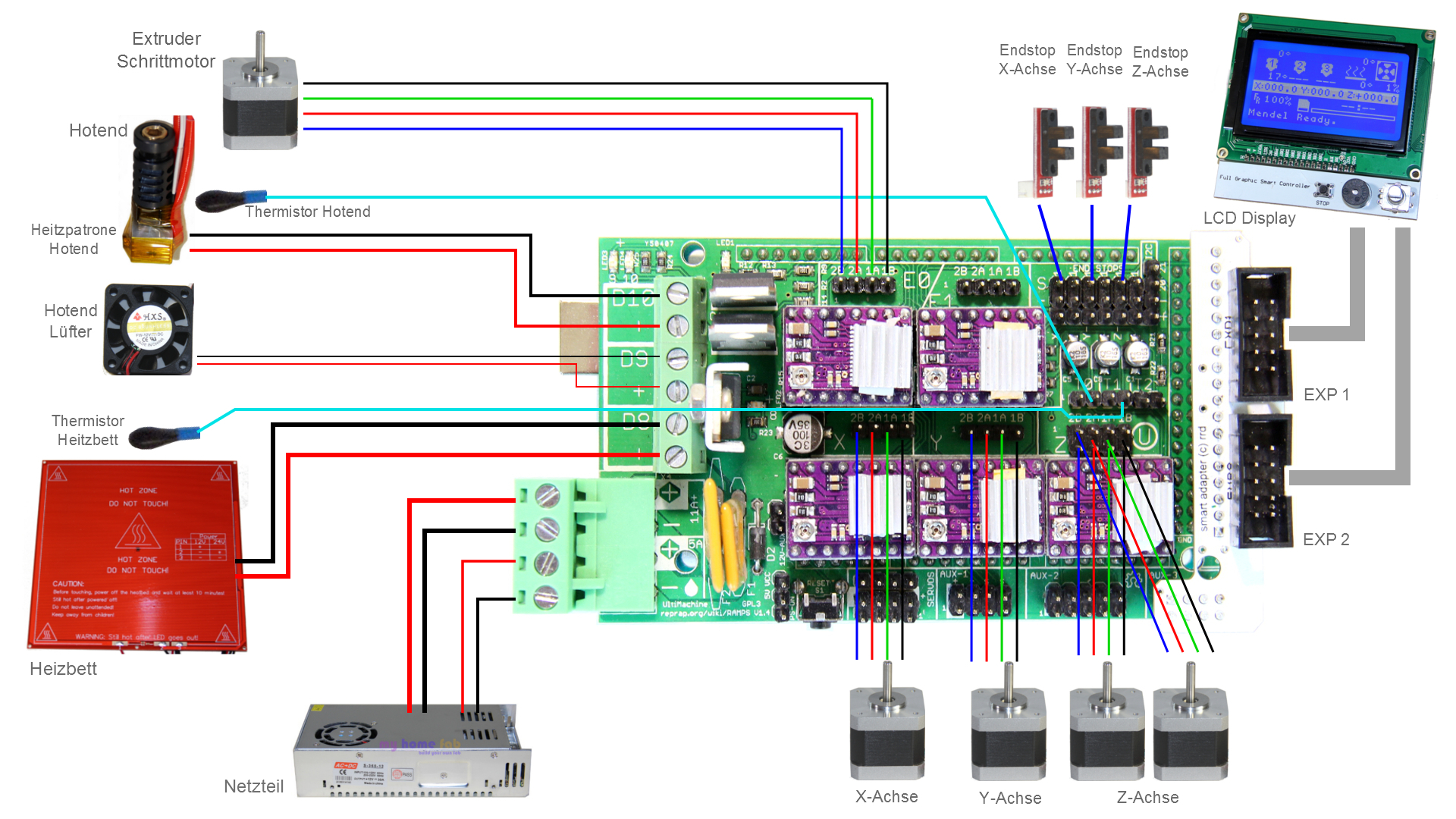 Description for Arduino 2560 with RAMPS 1.4 | Technical ... on
